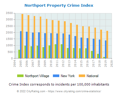 Northport Village Property Crime vs. State and National Per Capita