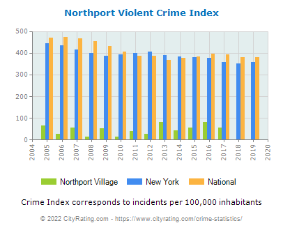 Northport Village Violent Crime vs. State and National Per Capita