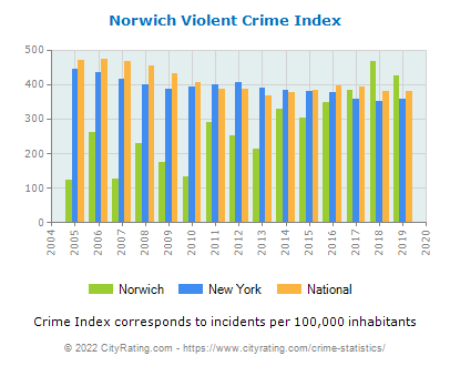 Norwich Violent Crime vs. State and National Per Capita