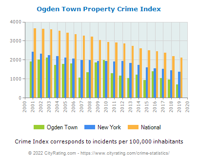 Ogden Town Property Crime vs. State and National Per Capita