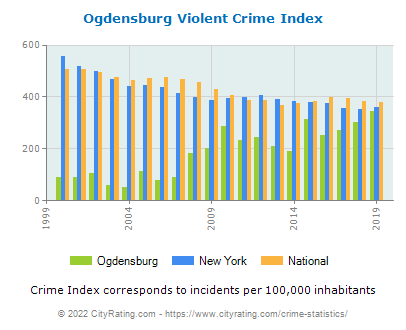 Ogdensburg Violent Crime vs. State and National Per Capita