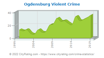 Ogdensburg Violent Crime