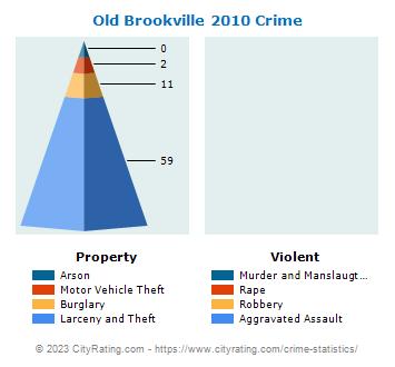 Old Brookville Village Crime Statistics: New York (NY) - CityRating.old brookville village