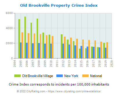 Old Brookville Village Property Crime vs. State and National Per Capita