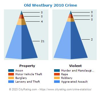 Old Westbury Village Crime Statistics: New York (NY) - CityRating.old westbury village