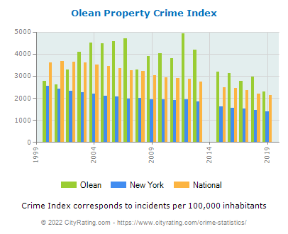 Olean Property Crime vs. State and National Per Capita