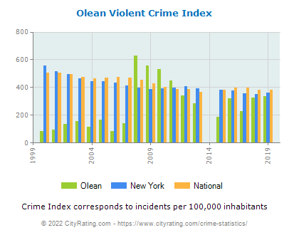 Olean Violent Crime vs. State and National Per Capita