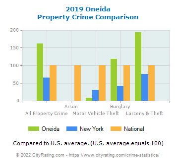 Oneida Property Crime vs. State and National Comparison