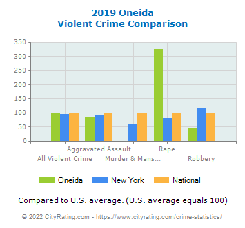 Oneida Violent Crime vs. State and National Comparison