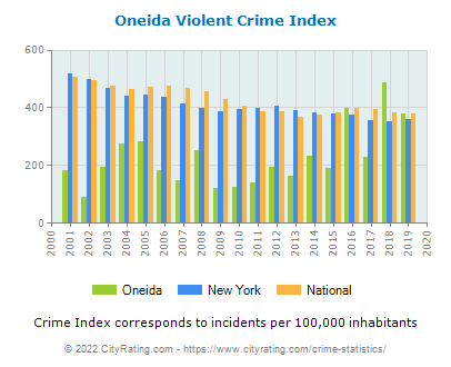 Oneida Violent Crime vs. State and National Per Capita