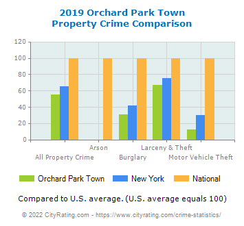 Orchard Park Town Property Crime vs. State and National Comparison
