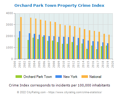 Orchard Park Town Property Crime vs. State and National Per Capita