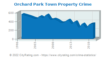 Orchard Park Town Property Crime