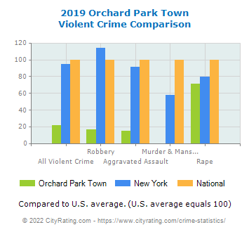 Orchard Park Town Violent Crime vs. State and National Comparison