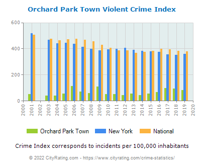 Orchard Park Town Violent Crime vs. State and National Per Capita