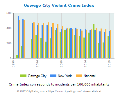 the crime statistics in new york city Introduction some american fixations: football, taxes, and crime like its kin,  crime  so how did new york dramatically reduce its crime rate.