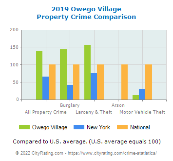 Owego Village Property Crime vs. State and National Comparison