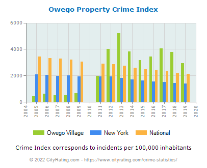 Owego Village Property Crime vs. State and National Per Capita