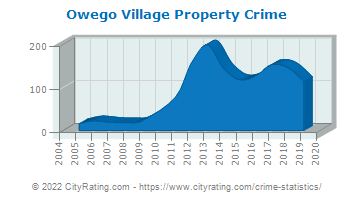 Owego Village Property Crime
