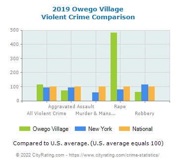 Owego Village Violent Crime vs. State and National Comparison