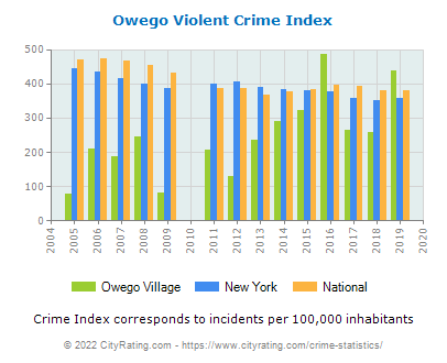 Owego Village Violent Crime vs. State and National Per Capita