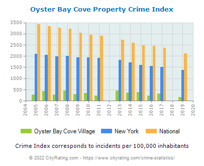 Oyster Bay Cove Village Crime Statistics: New York (NY) - CityRating.oyster bay cove village