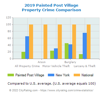 Painted Post Village Property Crime vs. State and National Comparison