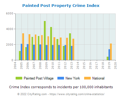 Painted Post Village Property Crime vs. State and National Per Capita