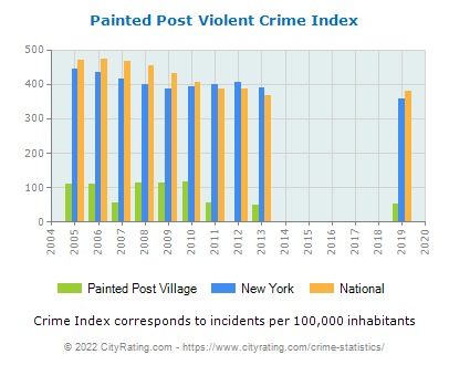 Painted Post Village Violent Crime vs. State and National Per Capita