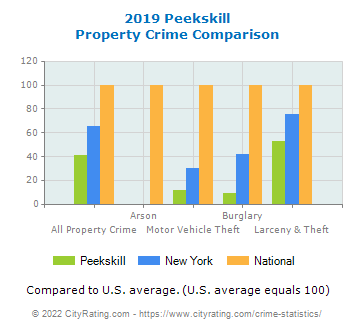 Peekskill Property Crime vs. State and National Comparison