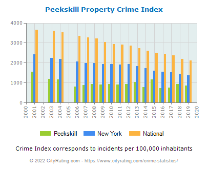 Peekskill Property Crime vs. State and National Per Capita