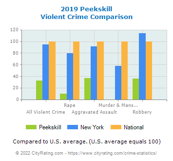 Peekskill Violent Crime vs. State and National Comparison
