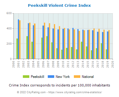 Peekskill Violent Crime vs. State and National Per Capita