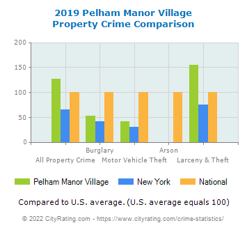 Pelham Manor Village Property Crime vs. State and National Comparison