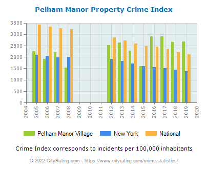 Pelham Manor Village Property Crime vs. State and National Per Capita