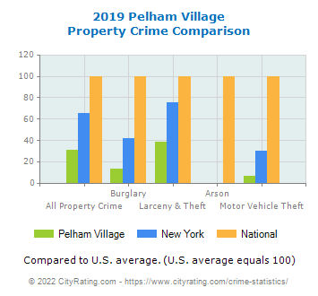 Pelham Village Property Crime vs. State and National Comparison