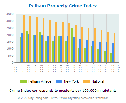 Pelham Village Property Crime vs. State and National Per Capita
