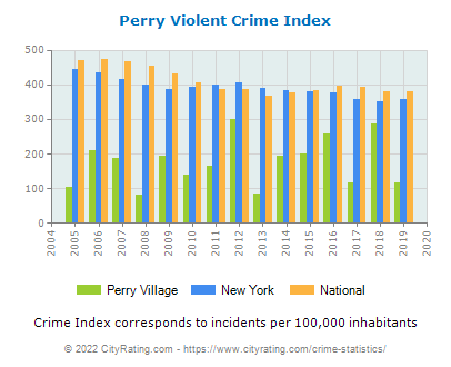 Perry Village Violent Crime vs. State and National Per Capita