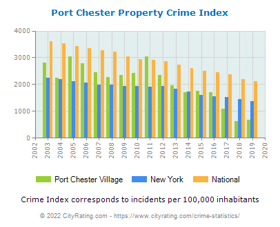 Port Chester Village Property Crime vs. State and National Per Capita