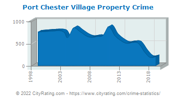 Port Chester Village Property Crime