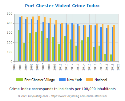 Port Chester Village Violent Crime vs. State and National Per Capita
