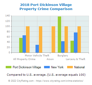 Port Dickinson Village Property Crime vs. State and National Comparison