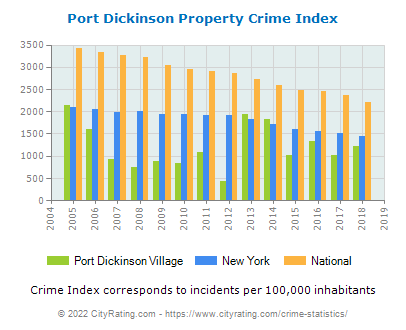 Port Dickinson Village Property Crime vs. State and National Per Capita