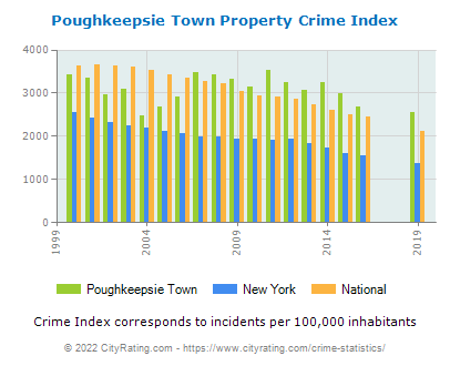 Poughkeepsie Town Property Crime vs. State and National Per Capita