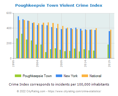 Poughkeepsie Town Violent Crime vs. State and National Per Capita