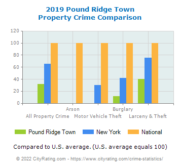 Pound Ridge Town Property Crime vs. State and National Comparison