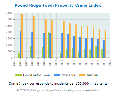 Pound Ridge Town Property Crime vs. State and National Per Capita