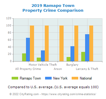 Ramapo Town Property Crime vs. State and National Comparison