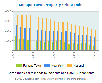 Ramapo Town Property Crime vs. State and National Per Capita