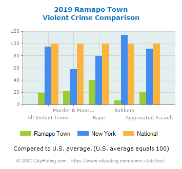 Ramapo Town Violent Crime vs. State and National Comparison